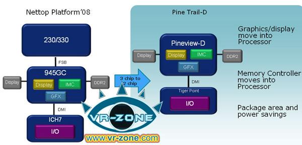Intel Atom Pineview