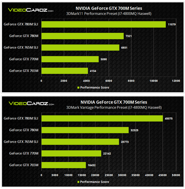 Nvidia GeForce GTX 780M in SLI test