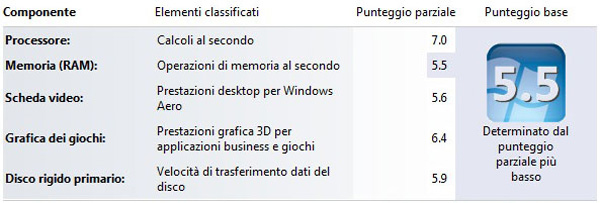 Indice di Windows