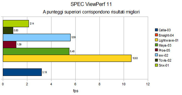 SPEC Viewperf 11