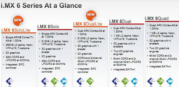 Freescale i-MX6