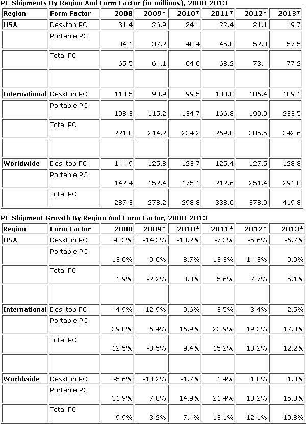 Statistiche IDC netbook e notebook