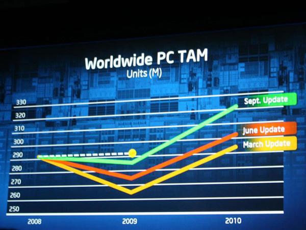 Intel tempi
