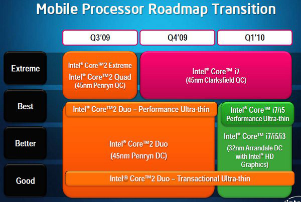 Roadmap processori Intel notebook 2010