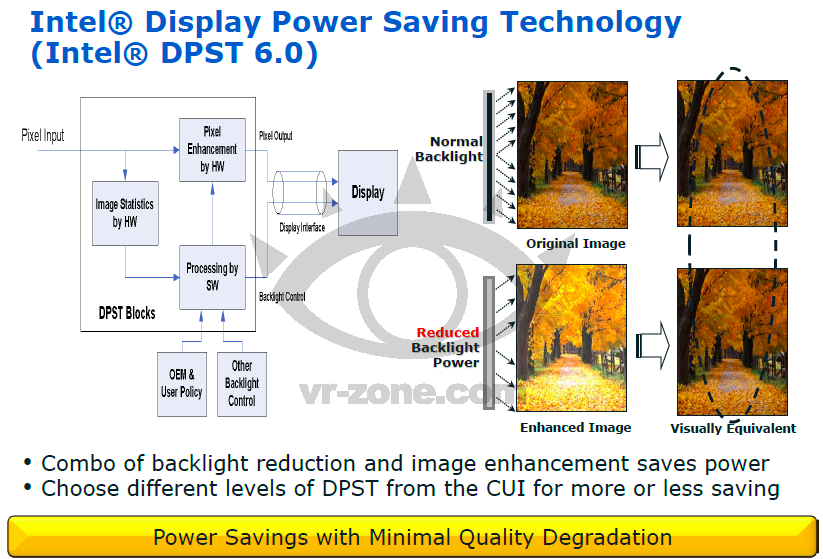 Intel Display Power Saving Technology