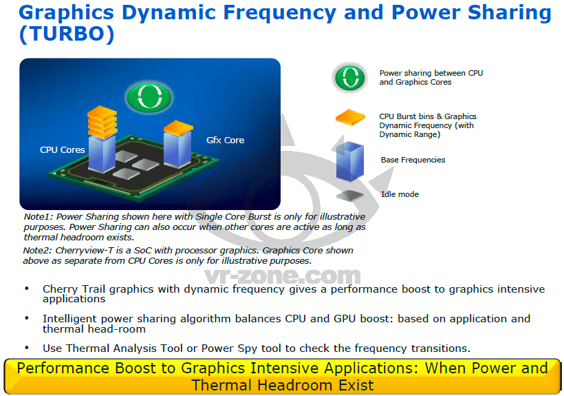 Intel Graphics Dynamic Frequency and Power Shared