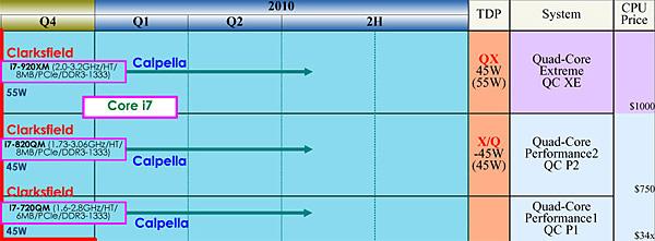 Intel Clarksfield Roadmap