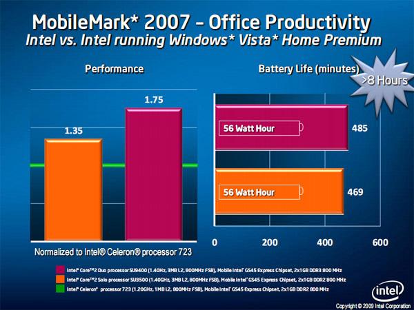 Produttività notebook