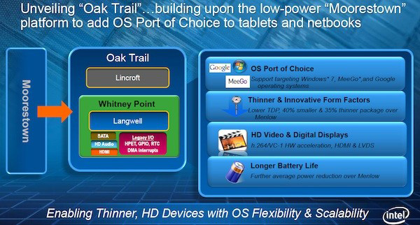 Intel Oak Trail