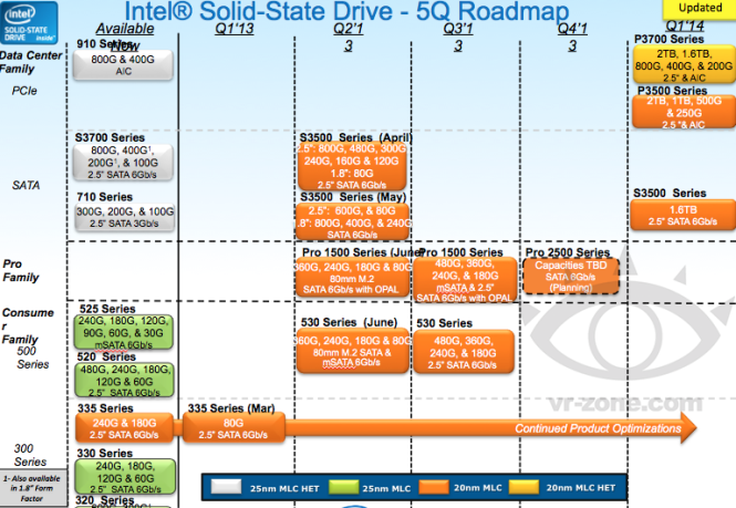 Roadmap Intel SSD 530