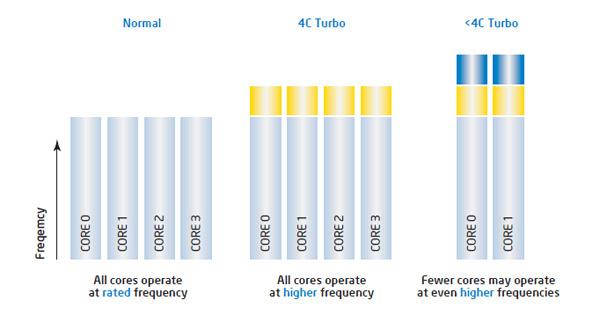 Intel Turbo Boost overclock dei core