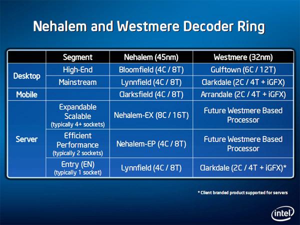 Intel Westmere