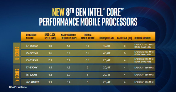 Intel Whiskey Lake e Amber Lake