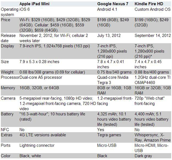 Tabella comparativa iPad Mini, Kindle Fire HD e Nexus 7