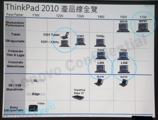 Lenovo Roadmap 2010