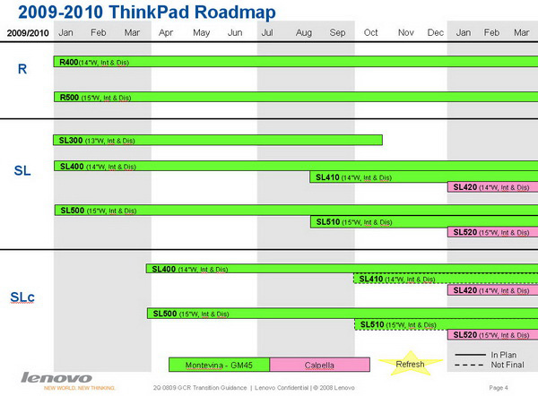 Roadmap notebook Thinkpad