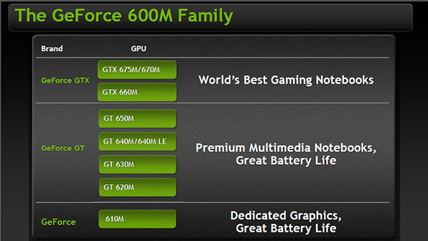 La famiglia di schede video Nvidia GeForce 600M