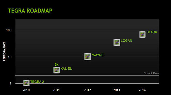 Nvidia Tegra 3 roadmap