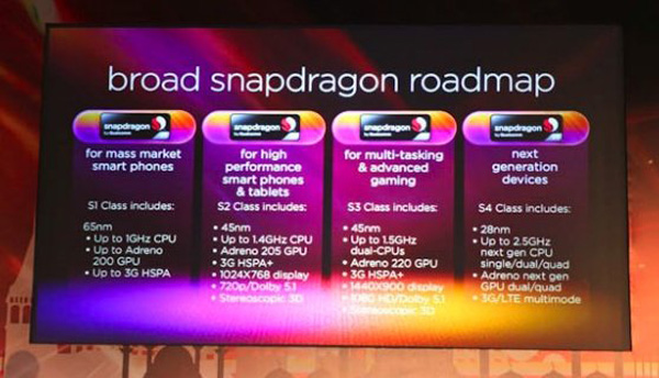 Qualcomm Snapdragon S4 nella roadmap