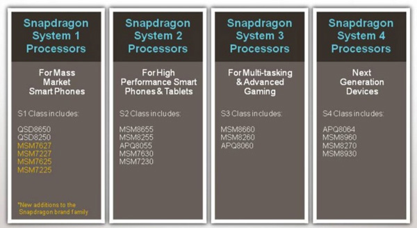 CPU Qualcomm Snapdragon S1, S2, S3 e S4