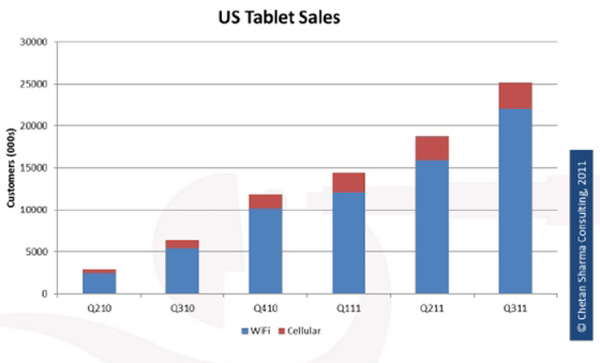 tablet WiFi in vendita in USA