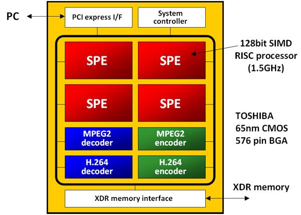 Die del processore Toshiba Qaud Core HD